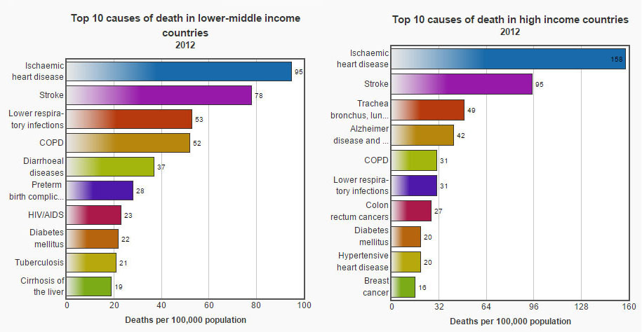 the shocking statistics of tobacco related diseases and deaths in america Drug deaths in america are asking for their statistics on drug overdose deaths classification of diseases where applicable, deaths counted under.