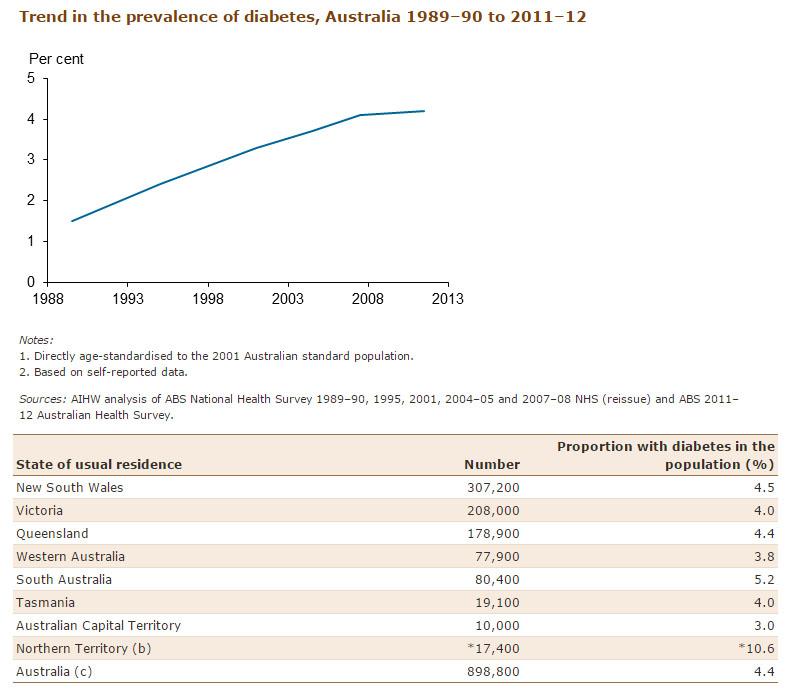Australia Diabetes Association