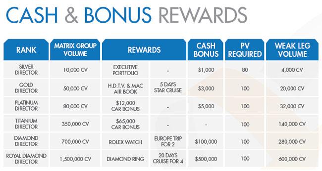 Laminine bonus & commission