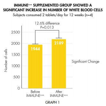 laminine immune white paper graph 1