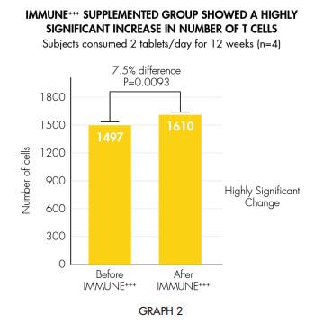laminine immune white paper graph 2