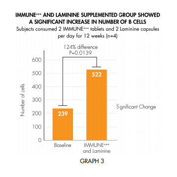 laminine immune white paper graph 3